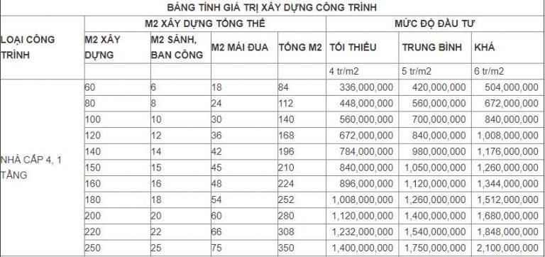 bảng tính chi phí xây dựng nhà cấp 4